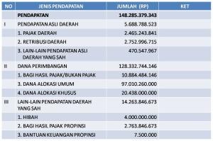 struktur-pendapatan2