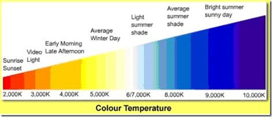 color-temperature
